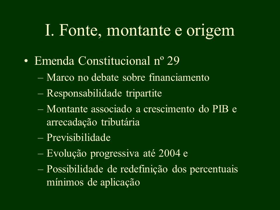 I. Fonte, montante e origem Emenda Constitucional nº 29 –Marco no debate sobre financiamento –Responsabilidade tripartite –Montante associado a cresci