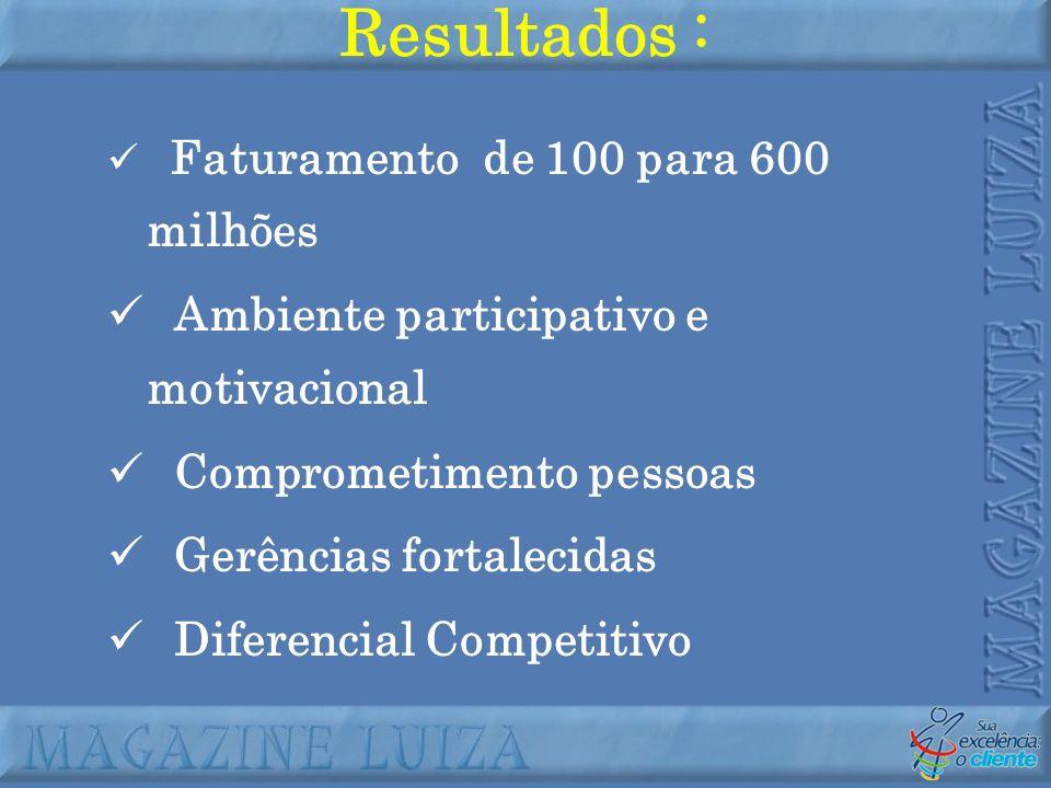 Faturamento de 100 para 600 milhões Ambiente participativo e motivacional Comprometimento pessoas Gerências fortalecidas Diferencial Competitivo Resul