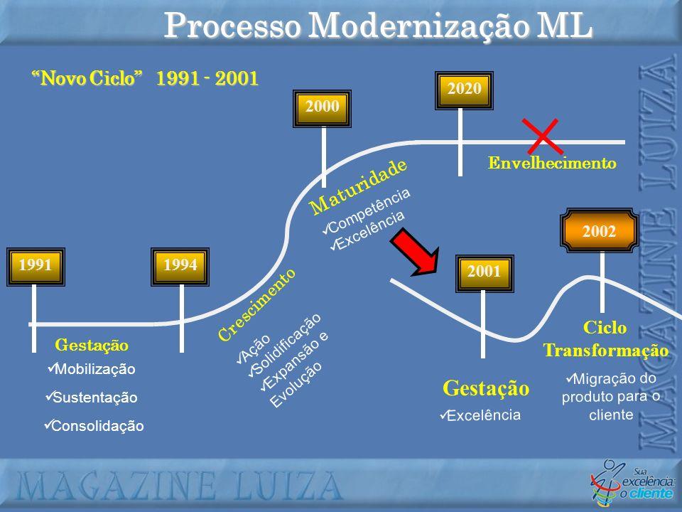 2001 Competência Excelência 2020 Gestação Ação Solidificação Expansão e Evolução Processo Modernização ML 1991 Gestação Crescimento Maturidade Envelhe