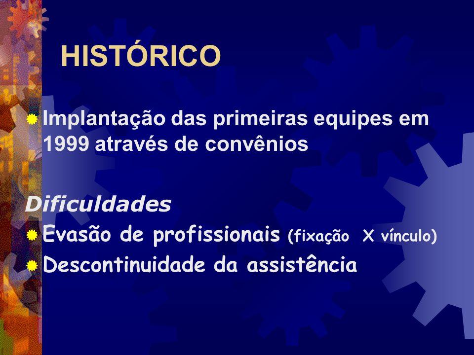 HISTÓRICO Expansão PACS/PSF - 2001 Discussão de estratégias para expansão de 164 Equipes de Saúde da Família (ESF) e 85 Equipes de Saúde Bucal (ESB).