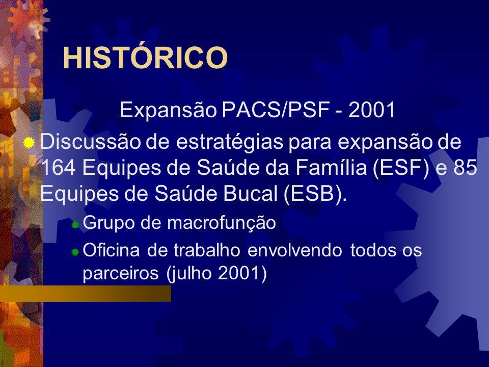 Oficina de Trabalho Recursos Humanos Inclusão do Servidor Público nas equipes de PACS/PSF, promovendo a institucionalização do Programa.