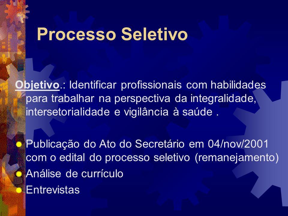Processo Seletivo Análise Curricular Foram formadas 05 comissões que analisaram e pontuaram os currículos com integrantes das CAPs e SSC.