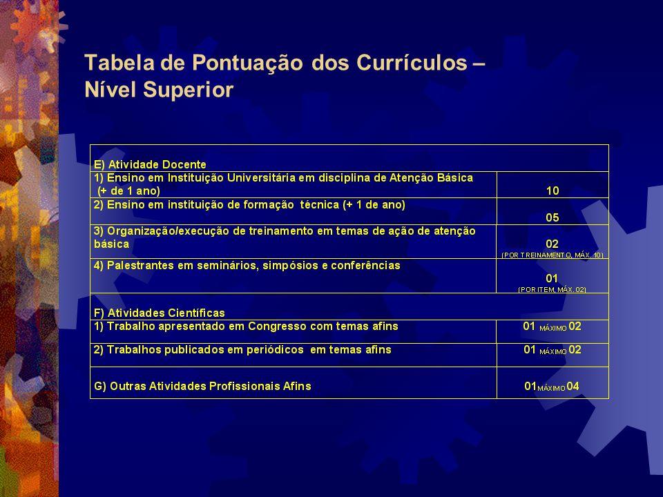 Tabela de Pontuação dos Currículos – Nível Médio
