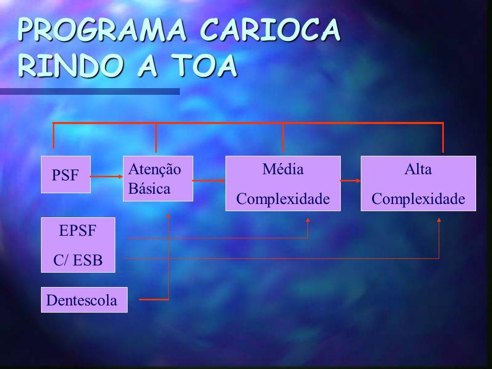 PROGRAMA CARIOCA RINDO A TOA PSF Atenção Básica Média Complexidade Alta Complexidade EPSF C/ ESB Dentescola