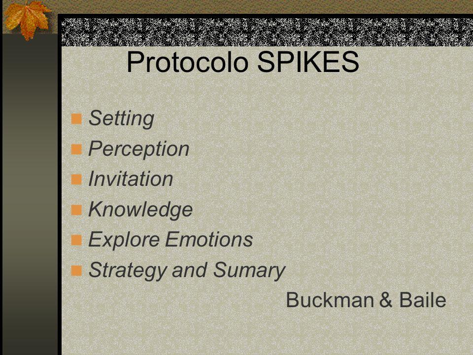 Protocolo SPIKES Setting Perception Invitation Knowledge Explore Emotions Strategy and Sumary Buckman & Baile