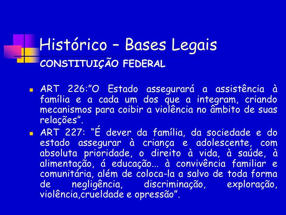 Histórico – Bases Legais CONSTITUIÇÃO FEDERAL ART 226:O Estado assegurará a assistência à família e a cada um dos que a integram, criando mecanismos p