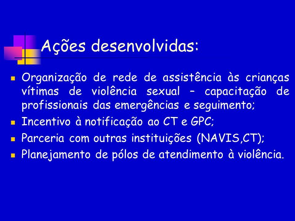 Ações desenvolvidas: Organização de rede de assistência às crianças vítimas de violência sexual – capacitação de profissionais das emergências e segui