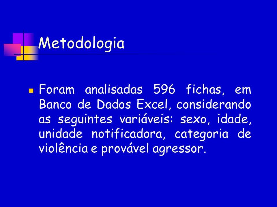 Metodologia Foram analisadas 596 fichas, em Banco de Dados Excel, considerando as seguintes variáveis: sexo, idade, unidade notificadora, categoria de
