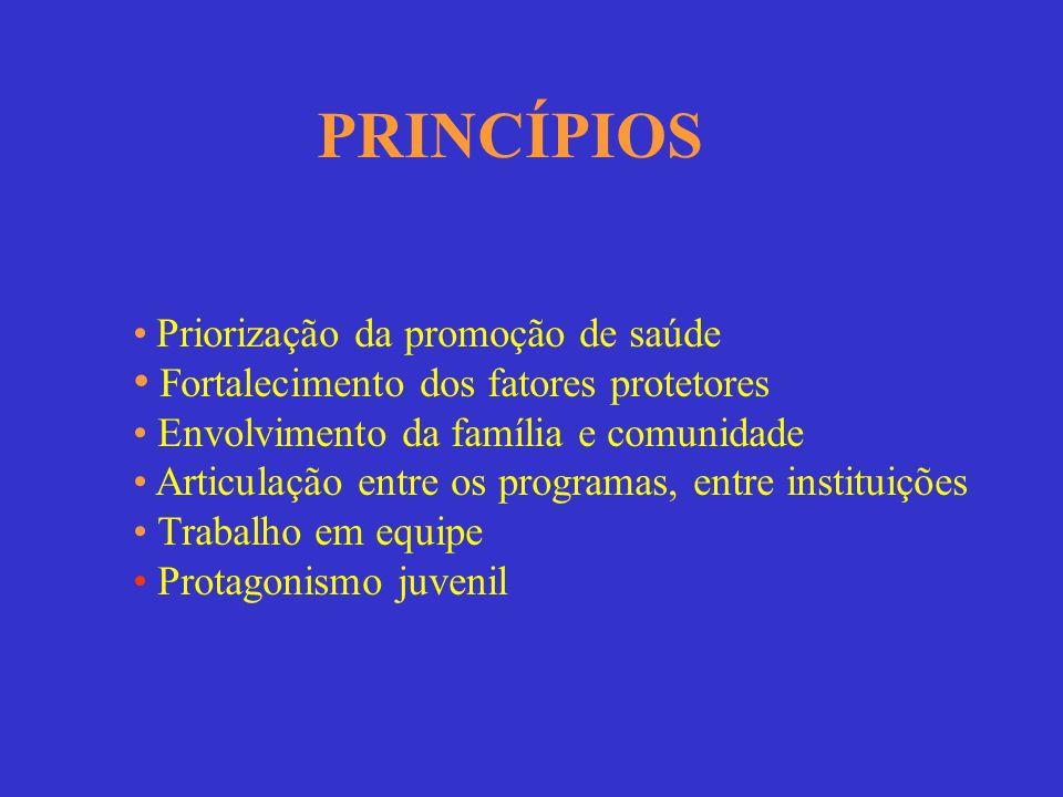 Priorização da promoção de saúde Fortalecimento dos fatores protetores Envolvimento da família e comunidade Articulação entre os programas, entre inst