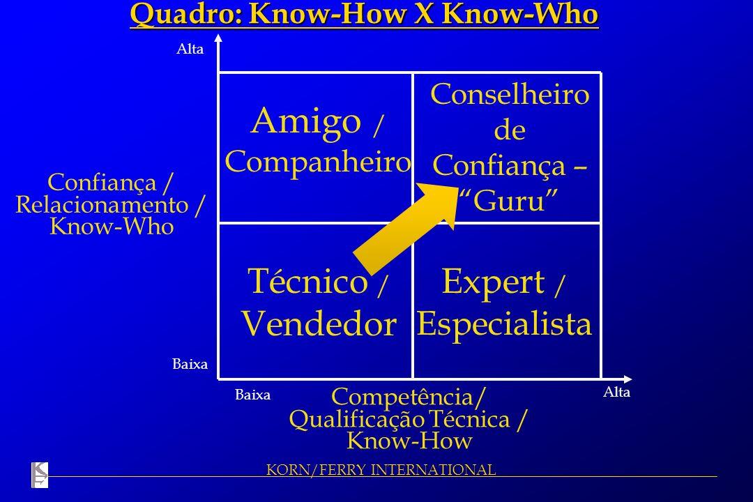 KORN/FERRY INTERNATIONAL Confiança / Relacionamento / Know-Who Competência/ Qualificação Técnica / Know-How Alta Baixa Amigo / Companheiro Conselheiro