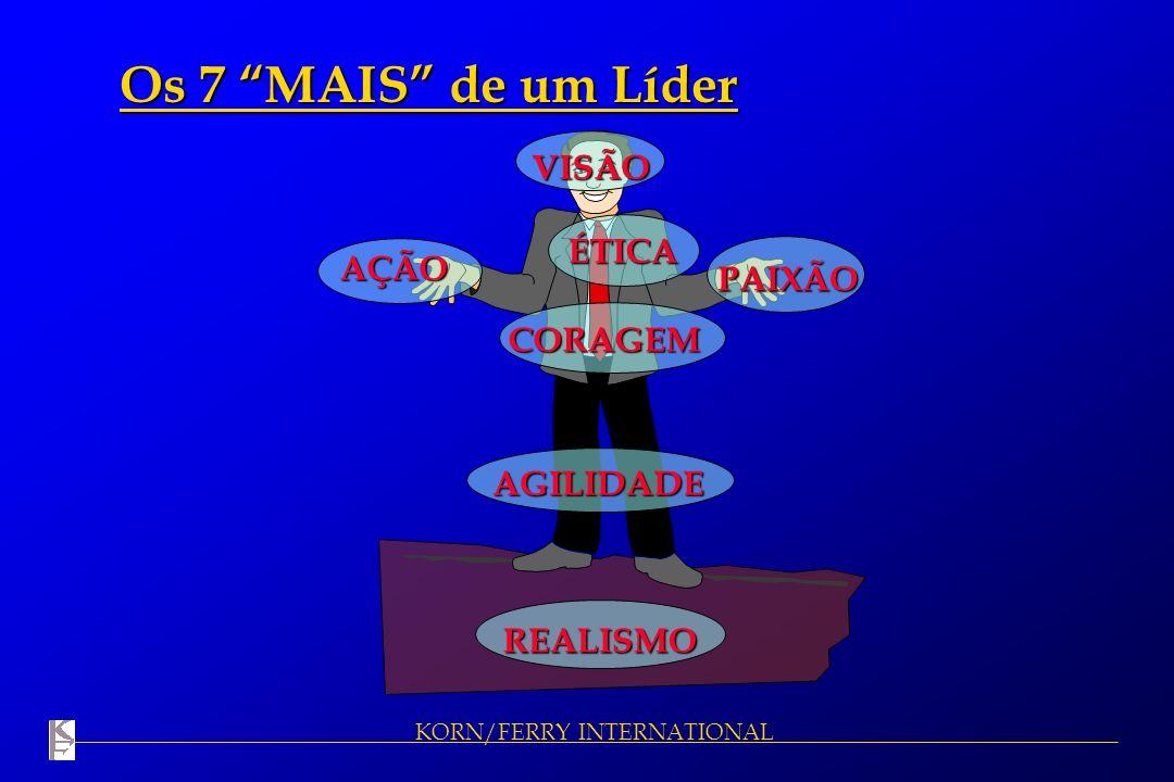 KORN/FERRY INTERNATIONAL Os 7 MAIS de um Líder VISÃO PAIXÃO REALISMO AÇÃO AGILIDADE CORAGEM ÉTICA