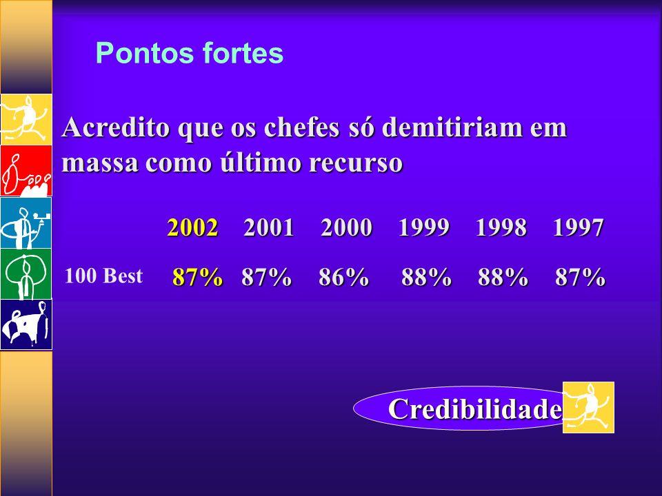 Pontos fortes Acredito que os chefes só demitiriam em massa como último recurso 20022001 2000 1999 1998 1997 Credibilidade 87%87% 86% 88% 88% 87% 100 Best