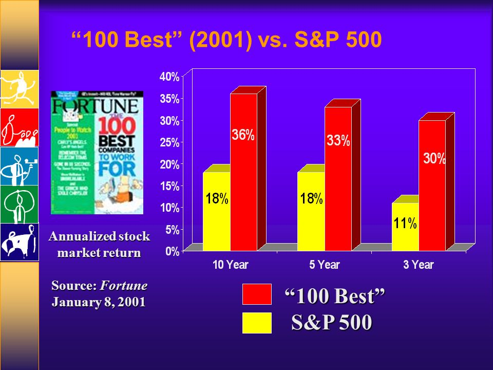 100 Best (2001) vs. S&P 500 100 Best S&P 500 Annualized stock market return Source: Fortune January 8, 2001