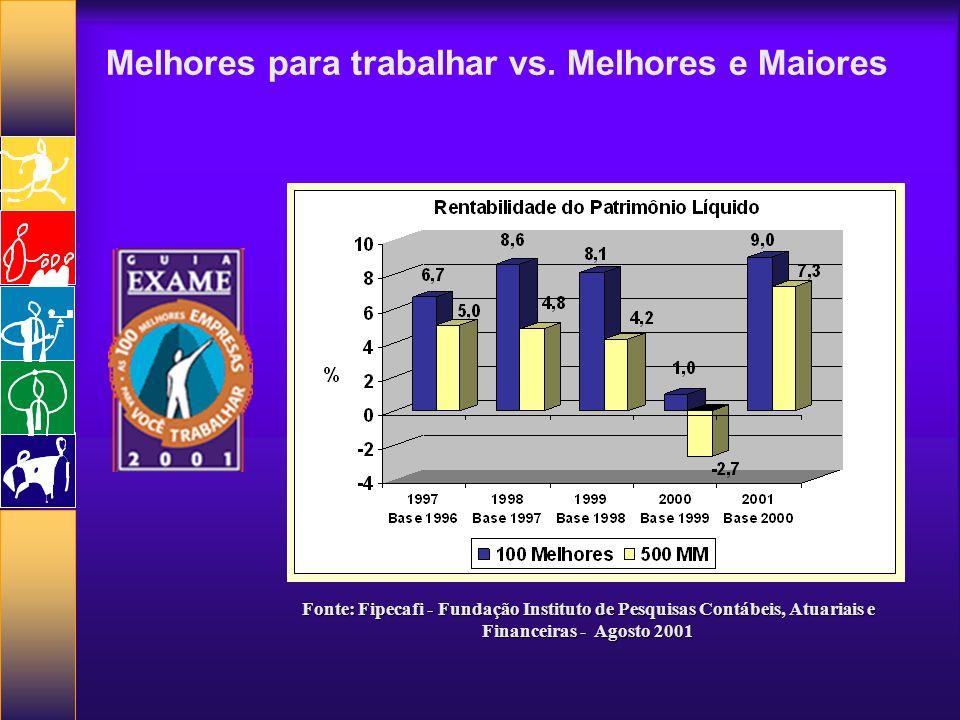 Melhores para trabalhar vs. Melhores e Maiores Fonte: Fipecafi - Fundação Instituto de Pesquisas Contábeis, Atuariais e Financeiras - Agosto 2001