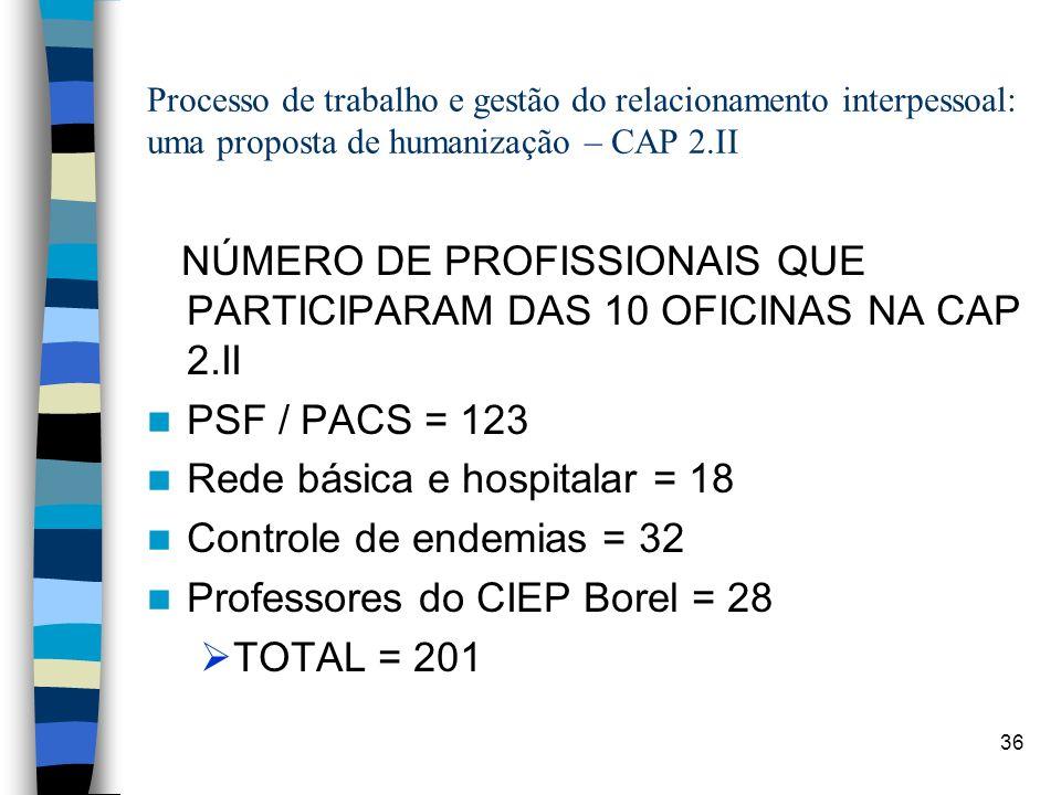 36 Processo de trabalho e gestão do relacionamento interpessoal: uma proposta de humanização – CAP 2.II NÚMERO DE PROFISSIONAIS QUE PARTICIPARAM DAS 1