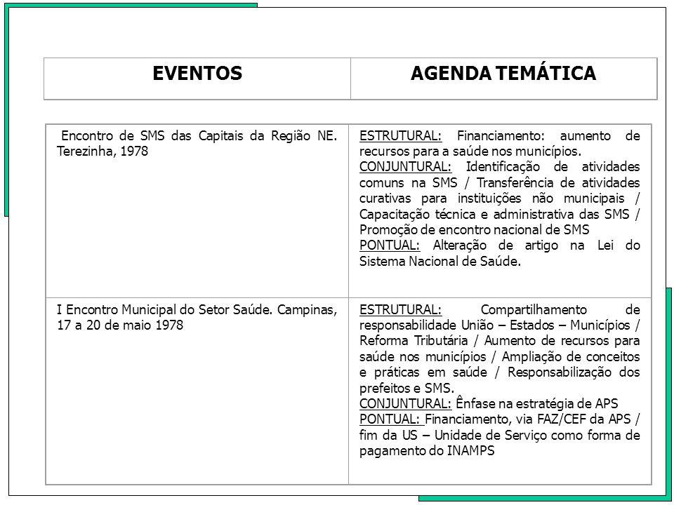 EVENTOSAGENDA TEMÁTICA II Encontro Municipal do Setor Saúde.