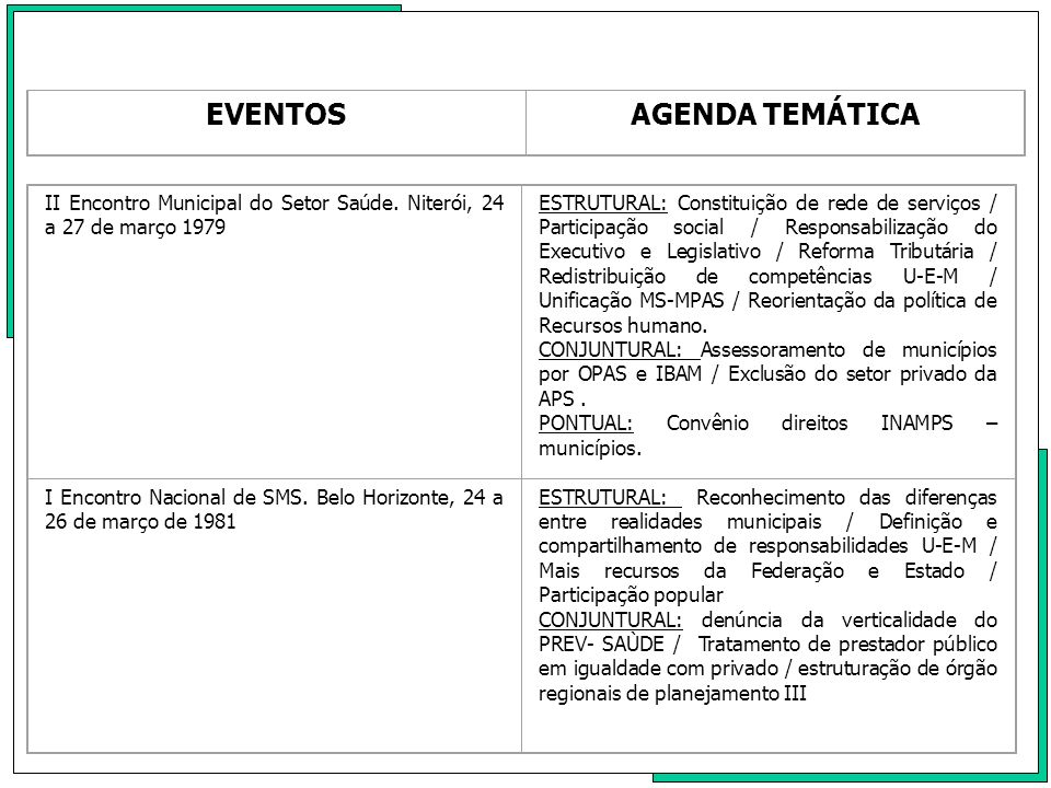 EVENTOSAGENDA TEMÁTICA Encontro Municipal do Setor e II Encontro Nacional de SMS.