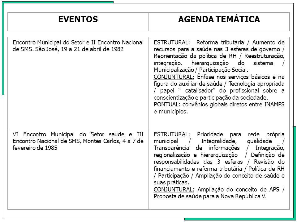 EVENTOSAGENDA TEMÁTICA Encontro Municipal do Setor Saúde e IV Encontro Nacional de SMS.