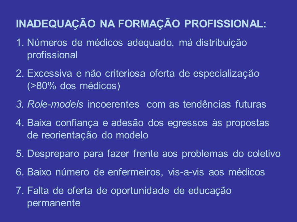 INADEQUAÇÃO NA FORMAÇÃO PROFISSIONAL: 1.Números de médicos adequado, má distribuição profissional 2.Excessiva e não criteriosa oferta de especializaçã
