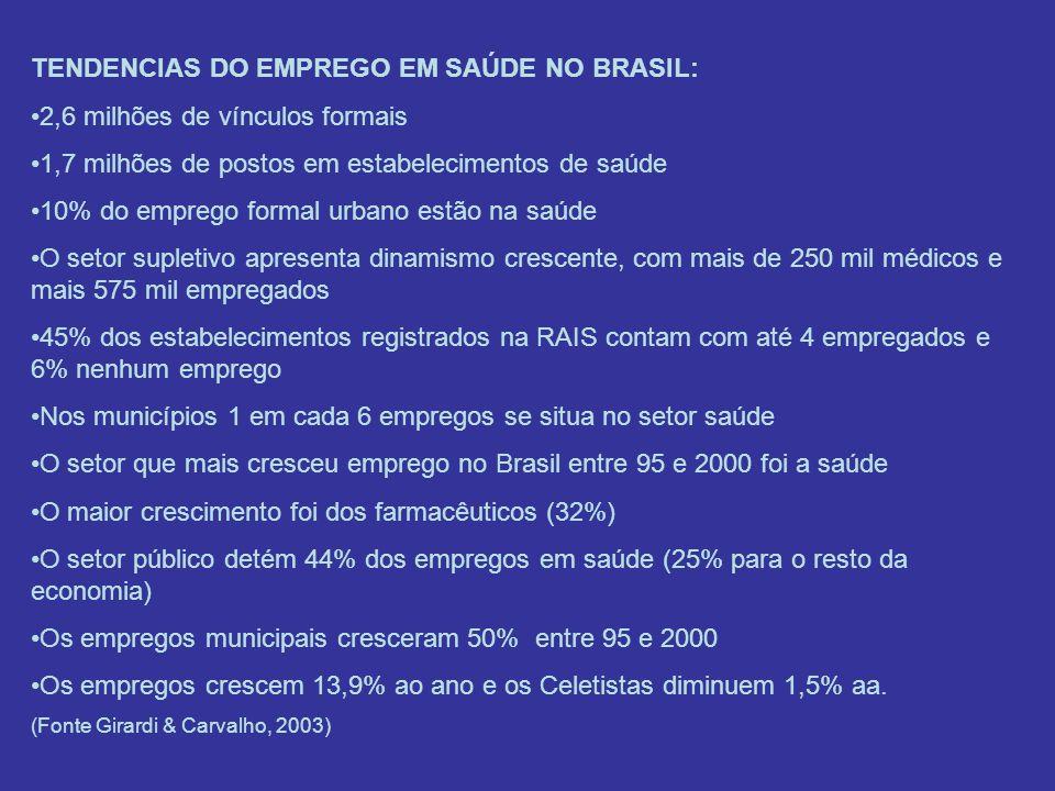 TENDENCIAS DO EMPREGO EM SAÚDE NO BRASIL: 2,6 milhões de vínculos formais 1,7 milhões de postos em estabelecimentos de saúde 10% do emprego formal urb