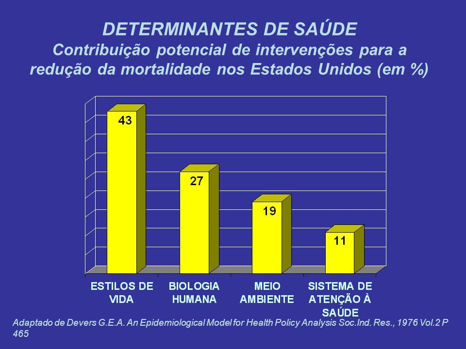 DETERMINANTES DE SAÚDE Contribuição potencial de intervenções para a redução da mortalidade nos Estados Unidos (em %) Adaptado de Devers G.E.A. An Epi