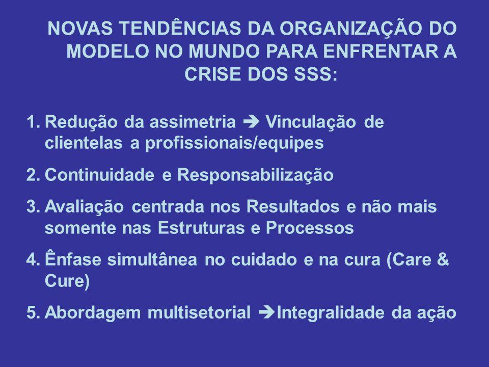 NOVAS TENDÊNCIAS DA ORGANIZAÇÃO DO MODELO NO MUNDO PARA ENFRENTAR A CRISE DOS SSS: 1.Redução da assimetria Vinculação de clientelas a profissionais/eq