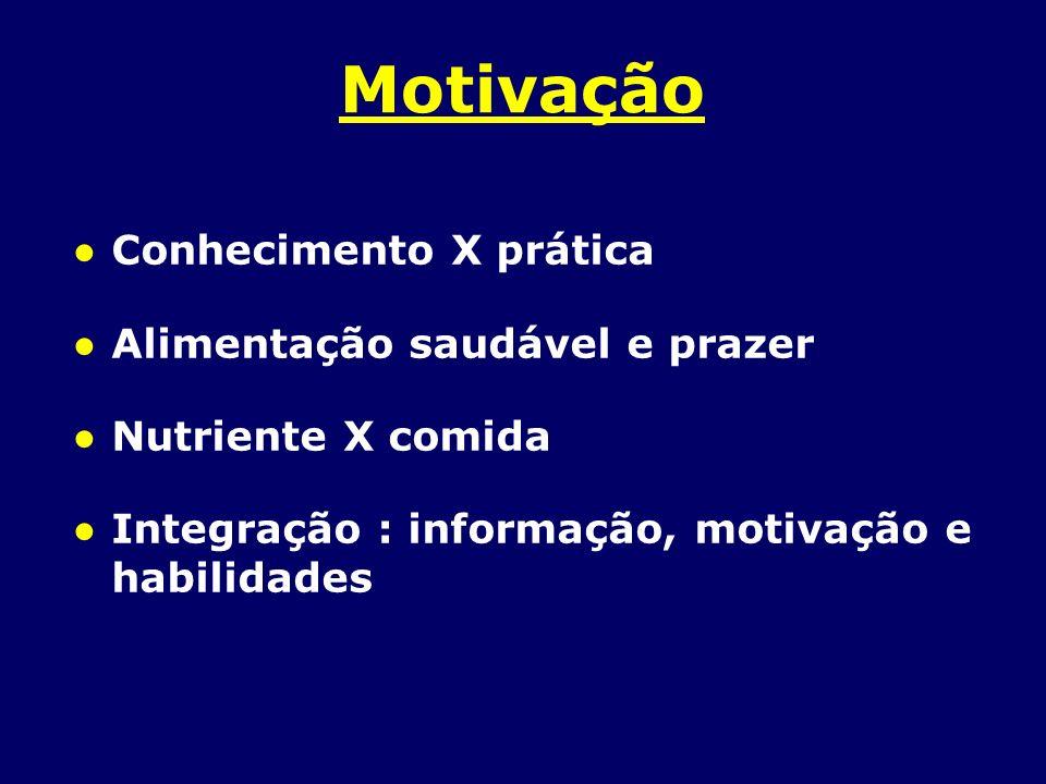 Motivação Conhecimento X prática Alimentação saudável e prazer Nutriente X comida Integração : informação, motivação e habilidades