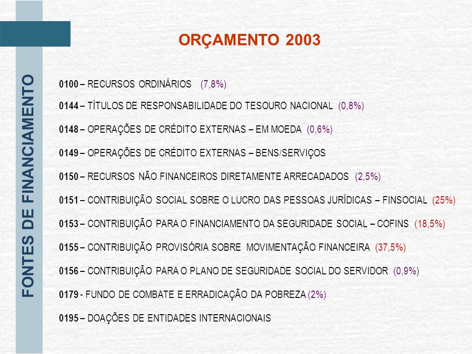 FONTES DE FINANCIAMENTO ORÇAMENTO 2003 0100 – RECURSOS ORDINÁRIOS (7,8%) 0148 – OPERAÇÕES DE CRÉDITO EXTERNAS – EM MOEDA (0,6%) 0144 – TÍTULOS DE RESP
