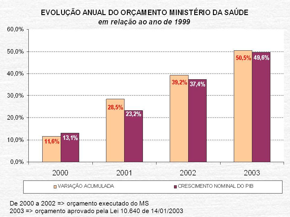 De 2000 a 2002 => orçamento executado do MS 2003 => orçamento aprovado pela Lei 10.640 de 14/01/2003
