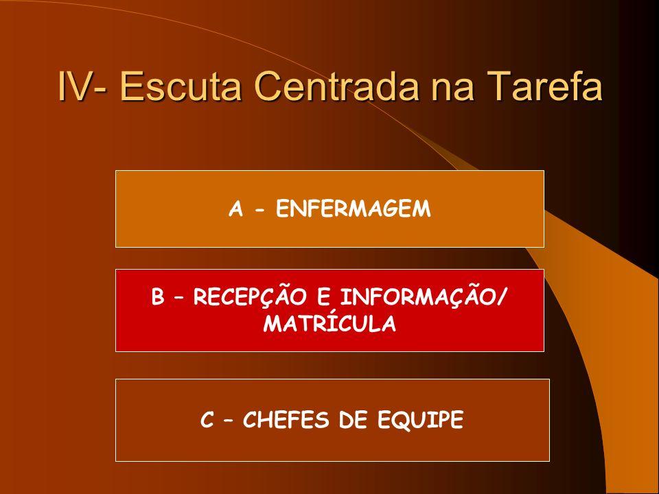 IV- Escuta Centrada na Tarefa A - ENFERMAGEM B – RECEPÇÃO E INFORMAÇÃO/ MATRÍCULA C – CHEFES DE EQUIPE