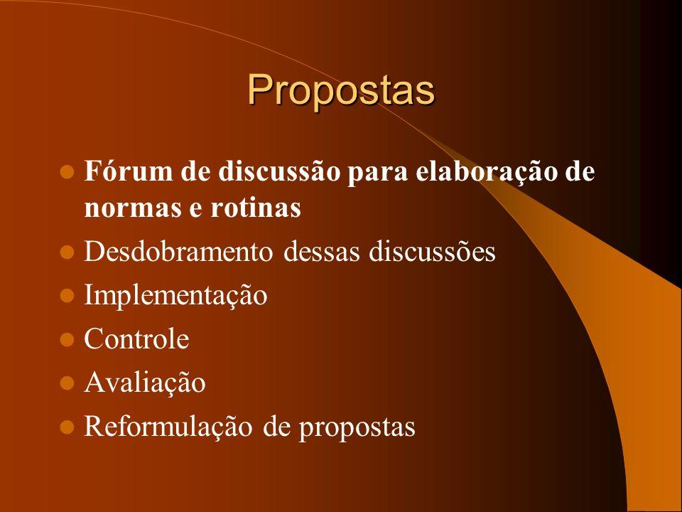 Propostas Fórum de discussão para elaboração de normas e rotinas Desdobramento dessas discussões Implementação Controle Avaliação Reformulação de prop