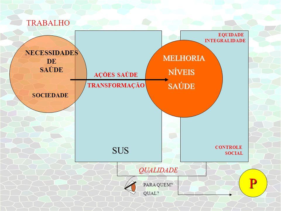 TRABALHO NECESSIDADES DE SAÚDE SOCIEDADE MELHORIA NÍVEISSAÚDE EQUIDADE INTEGRALIDADE CONTROLE SOCIAL AÇÕES SAÚDE TRANSFORMAÇÃO SUS QUALIDADE PARA QUEM