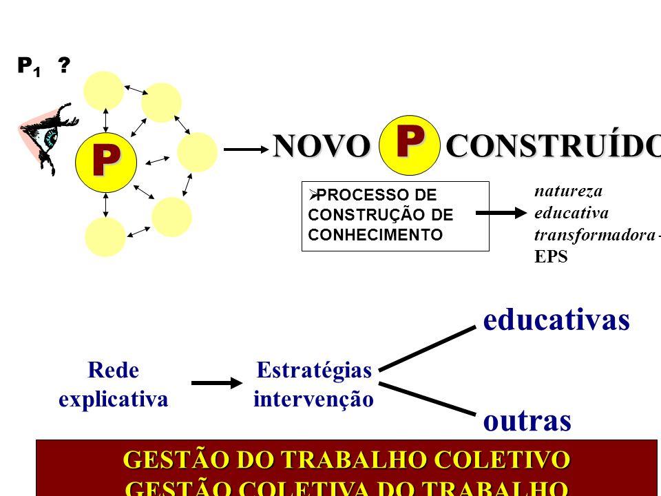 PROCESSO DE CONSTRUÇÃO DE CONHECIMENTO P P 1 ? natureza educativa transformadora - EPS Rede explicativa Estratégias intervenção educativas outras GEST