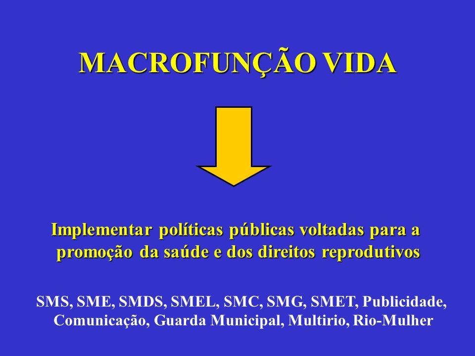 MACROFUNÇÃO VIDA Implementar políticas públicas voltadas para a promoção da saúde e dos direitos reprodutivos SMS, SME, SMDS, SMEL, SMC, SMG, SMET, Pu