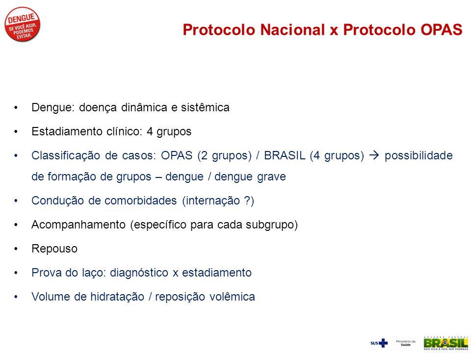 Protocolo Nacional x Protocolo OPAS Dengue: doença dinâmica e sistêmica Estadiamento clínico: 4 grupos Classificação de casos: OPAS (2 grupos) / BRASI