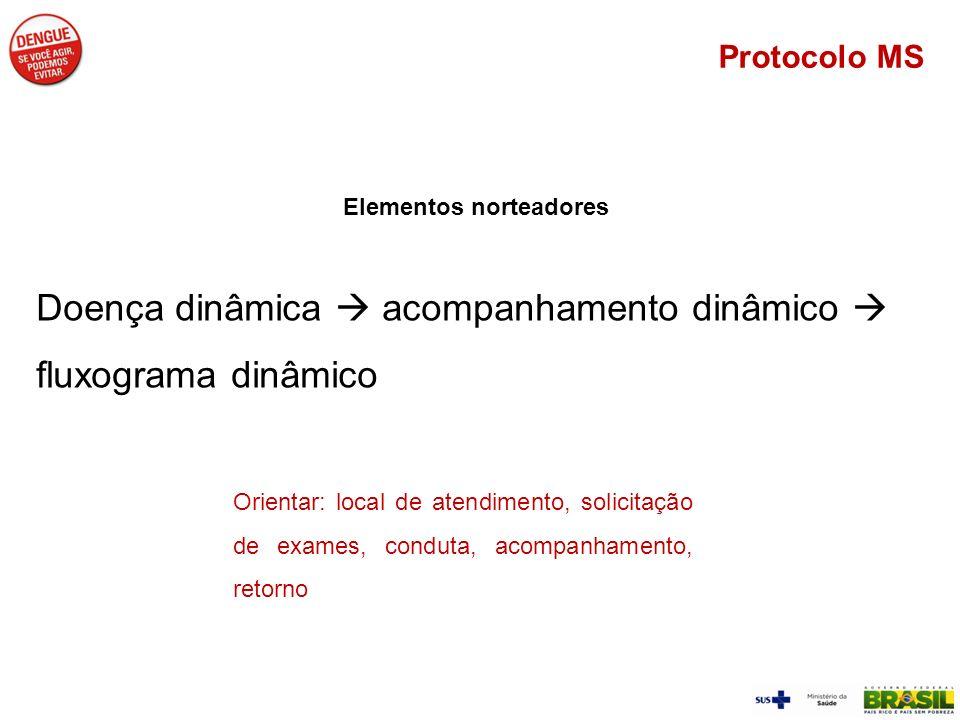 Elementos norteadores Doença dinâmica acompanhamento dinâmico fluxograma dinâmico Protocolo MS Orientar: local de atendimento, solicitação de exames,
