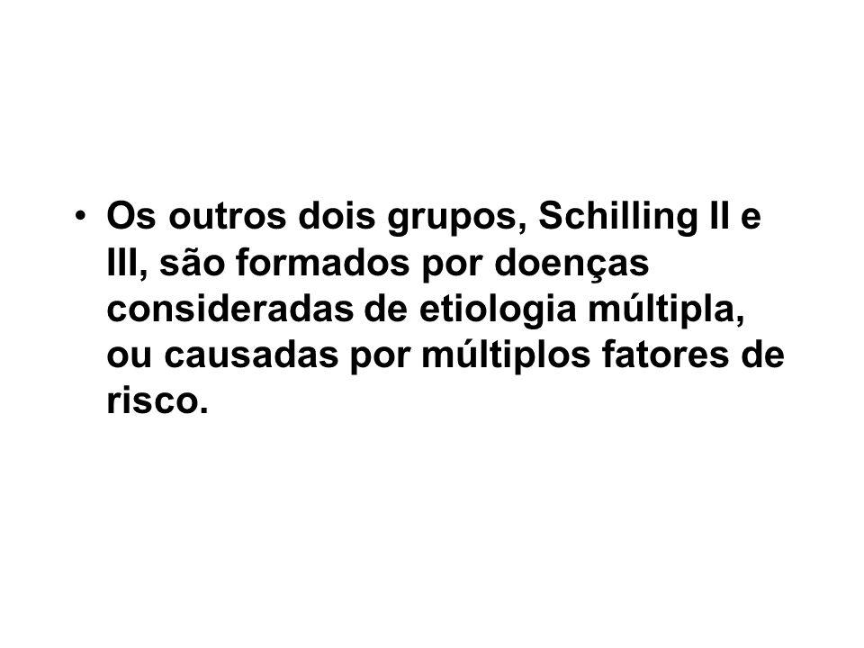 Os outros dois grupos, Schilling II e III, são formados por doenças consideradas de etiologia múltipla, ou causadas por múltiplos fatores de risco.
