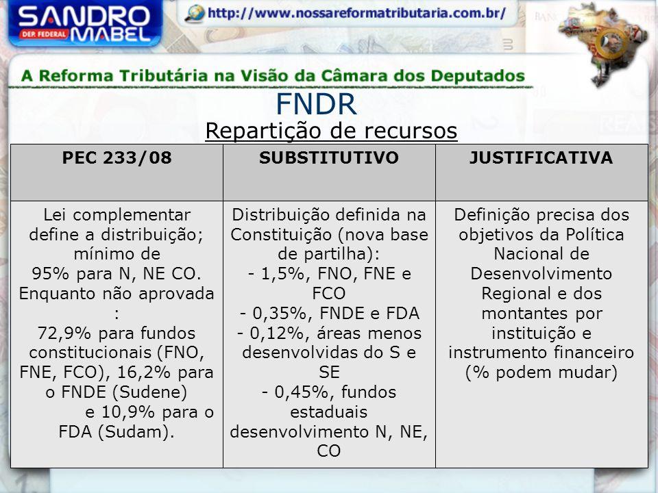 Repartição de recursos FNDR PEC 233/08SUBSTITUTIVOJUSTIFICATIVA Lei complementar define a distribuição; mínimo de 95% para N, NE CO. Enquanto não apro
