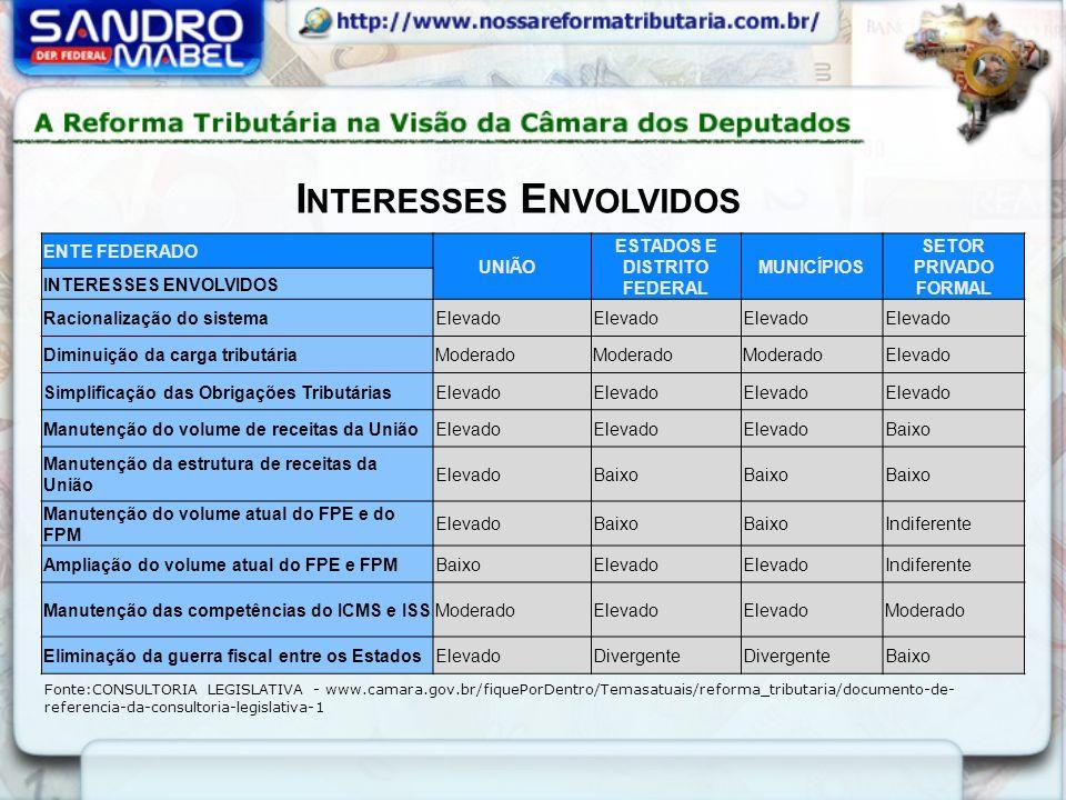 Fonte:CONSULTORIA LEGISLATIVA - www.camara.gov.br/fiquePorDentro/Temasatuais/reforma_tributaria/documento-de- referencia-da-consultoria-legislativa-1