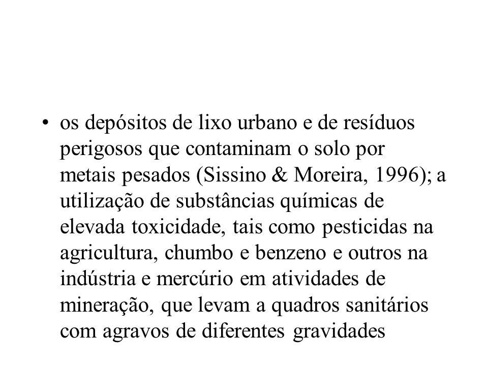 os depósitos de lixo urbano e de resíduos perigosos que contaminam o solo por metais pesados (Sissino & Moreira, 1996); a utilização de substâncias qu
