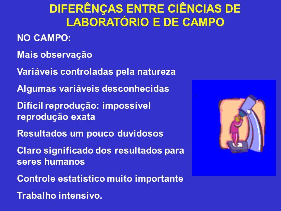 DIFERÊNÇAS ENTRE CIÊNCIAS DE LABORATÓRIO E DE CAMPO NO CAMPO: Mais observação Variáveis controladas pela natureza Algumas variáveis desconhecidas Difí