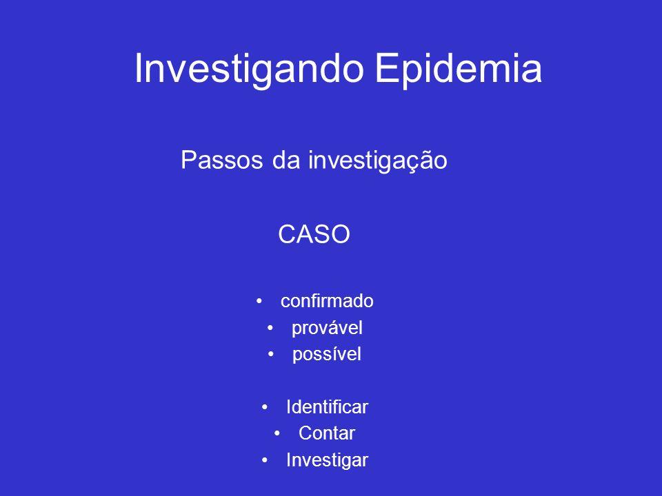 Investigando Epidemia Passos da investigação CASO confirmado provável possível Identificar Contar Investigar