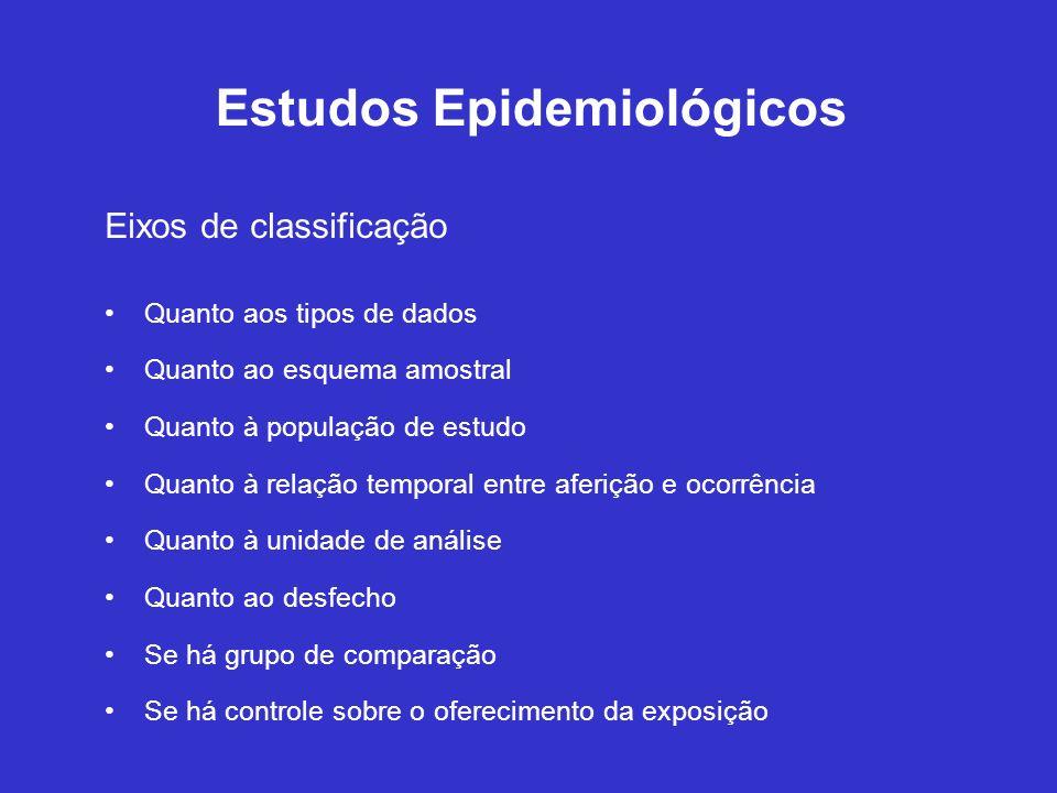 Estudos Epidemiológicos Eixos de classificação Quanto aos tipos de dados Quanto ao esquema amostral Quanto à população de estudo Quanto à relação temp