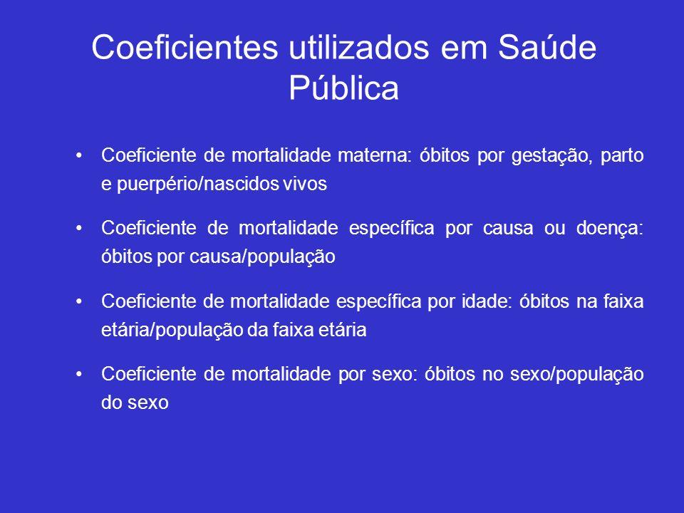 Coeficientes utilizados em Saúde Pública Coeficiente de mortalidade materna: óbitos por gestação, parto e puerpério/nascidos vivos Coeficiente de mort