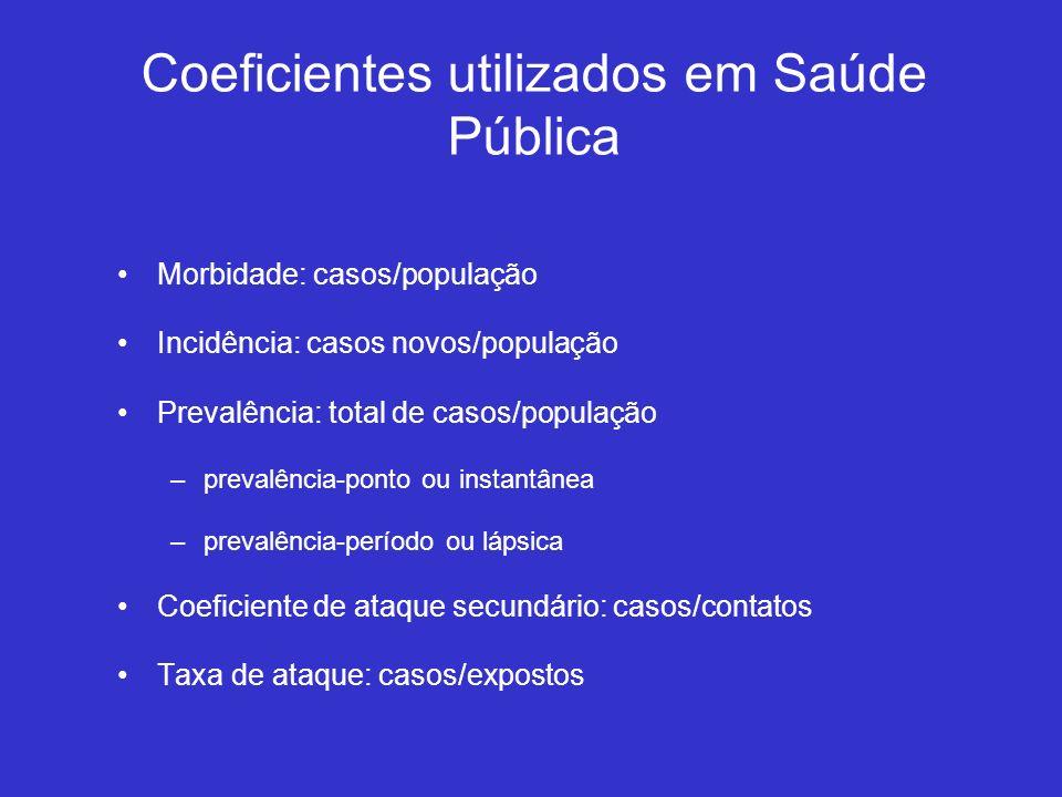 Coeficientes utilizados em Saúde Pública Morbidade: casos/população Incidência: casos novos/população Prevalência: total de casos/população –prevalênc