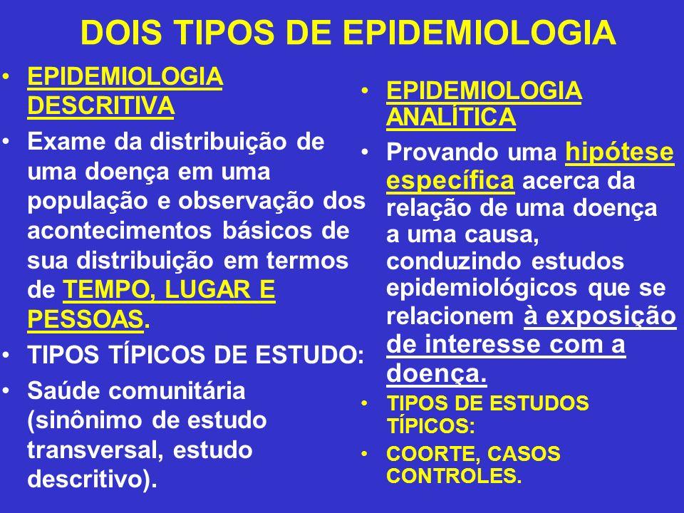 DOIS TIPOS DE EPIDEMIOLOGIA EPIDEMIOLOGIA DESCRITIVA Exame da distribuição de uma doença em uma população e observação dos acontecimentos básicos de s