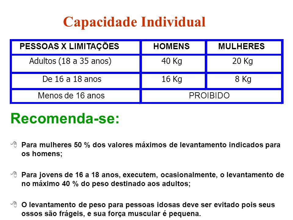 Capacidade Individual Recomenda-se: 8Para mulheres 50 % dos valores máximos de levantamento indicados para os homens; 8Para jovens de 16 a 18 anos, ex
