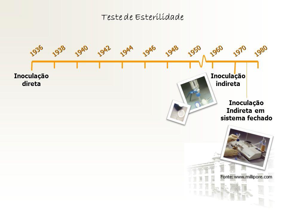Teste de Esterilidade 1936 Inoculaçãodireta 1938194019421944194619481950196019701980 Inoculaçãoindireta Inoculação Indireta em sistema fechado Fonte: