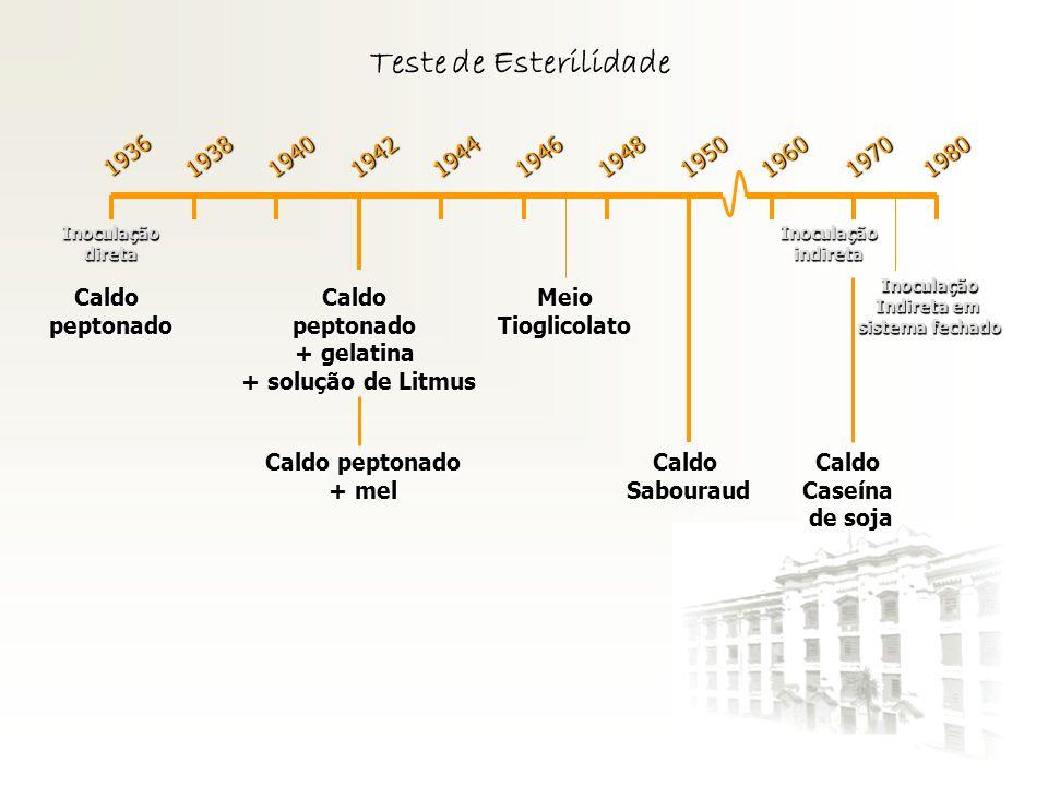 Teste de Esterilidade 1936 Inoculaçãodireta 1938194019421944194619481950196019701980 Inoculaçãoindireta Inoculação Indireta em sistema fechado Caldope
