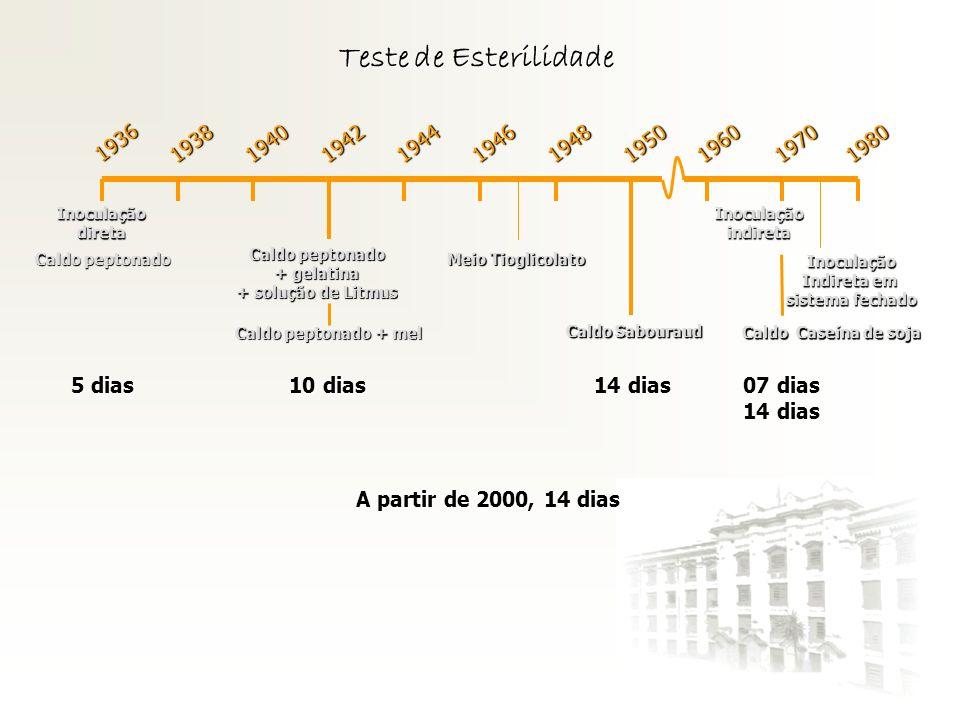 Teste de Esterilidade 1936 Inoculaçãodireta 1938194019421944194619481950196019701980 Inoculaçãoindireta Inoculação Indireta em sistema fechado Caldo p